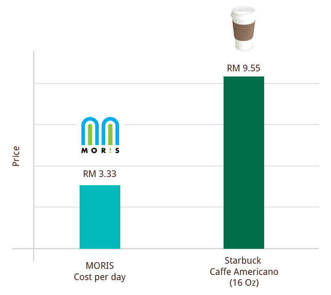 Daily cost of MORIS vs the price of a cup of coffee
